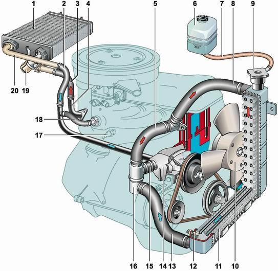 Как подключен радиатор отопителя ваз